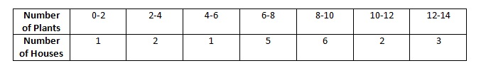 Ncert CBSE Math Solutions Chapter 14 Statistics