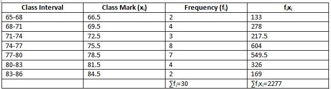Ncert Math Solutions Class 10th Chapter 14th Statistics Exercise 14.1 Question 4