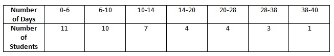 Ncert Math Solutions Class 10th Chapter 14th Statistics Exercise 14.1 Question 8