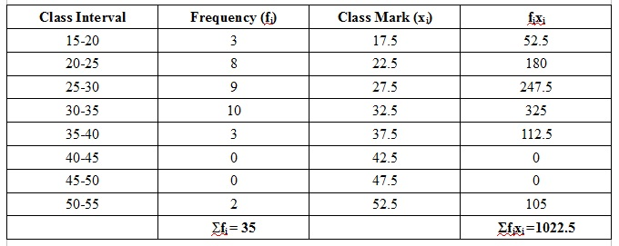 how to find number of classes in statistics