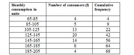 Ncert Math Solutions Class 10th Chapter 14th Statistics Exercise 14.3 Question 1