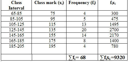 Ncert Maths Solutions Class X 10th Chapter 14th Statistics Exercise 14.3 Question 1