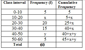 Ncert Math Solutions Class 10th Chapter 14th Statistics Exercise 14.3 Question 2