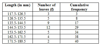 Ncert Math Solutions Class 10th Chapter 14th Statistics Exercise 14.3 Question 4