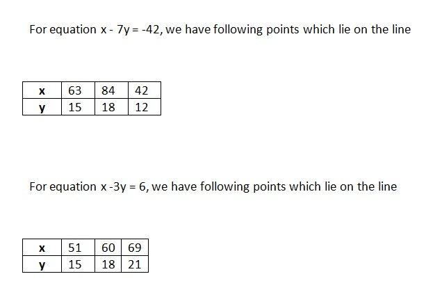 Ncert Math Solutions Class 10th Chapter 3rd Pair of Linear Equations in Two Variables Exercise 3.1 Question 1