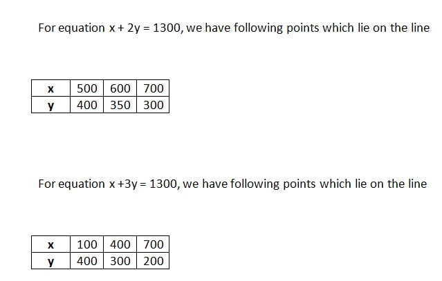 Ncert Math Solutions Class 10th Chapter 3rd Pair of Linear Equations in Two Variables Exercise 3.1 Question 2