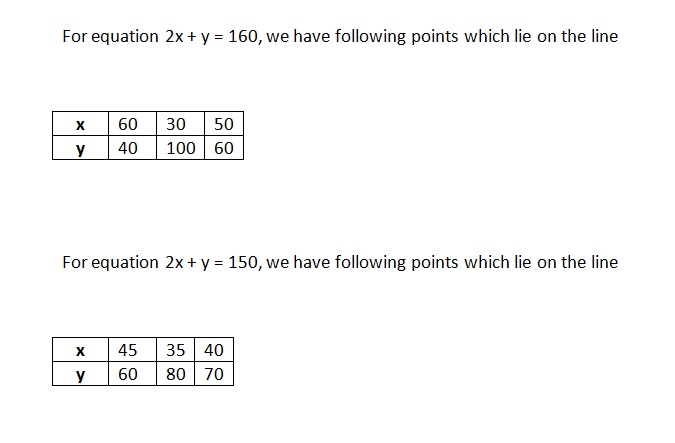 Ncert Math Solutions Class 10th Chapter 3rd Pair of Linear Equations in Two Variables Exercise 3.1 Question 3