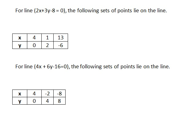 Ncert Math Solutions Class 10th Chapter 3rd Pair of Linear Equations in Two Variables Exercise 3.2 Question 6 part 5