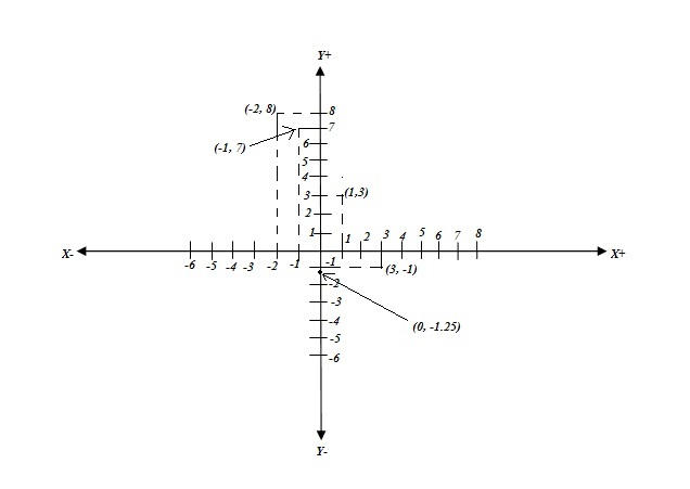Ncert Math Solutions Class 9th Chapter 3 Coordinate Geometry Exercise 3.3 Question 2