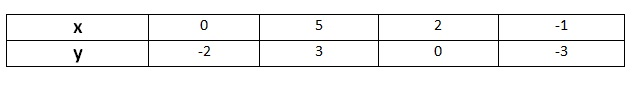 Ncert 9th Math Chapter 3 Coordinate Geometry Exercise 4.3 Question 1