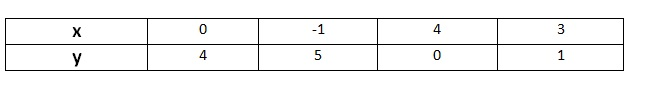 Ncert Math Class 9th Chapter 3 Coordinate Geometry Exercise 4.3 Question 1
