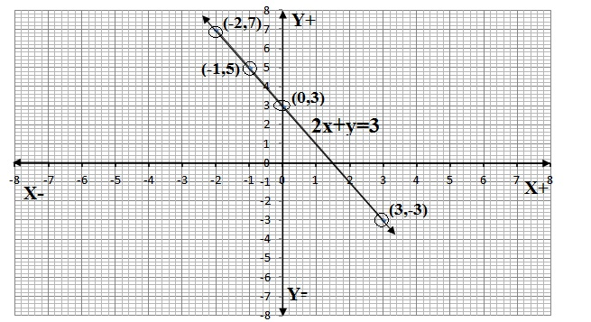 Ncert 9th Class Chapter 4 Coordinate Geometry Exercise 4.3 Question 1