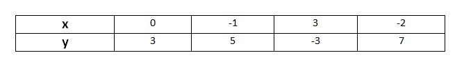 Ncert Math Class 9th Chapter 4 Coordinate Geometry Exercise 4.3 Question 1