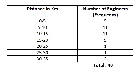 Ncert 9th Math Chapter 14 Statistics Exercise 14.2 Question 2