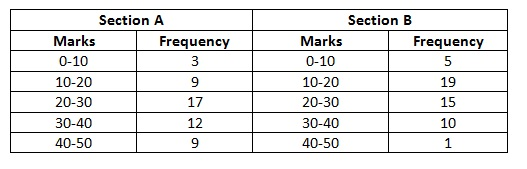 Ncert 9th Math Chapter 14 Statistics Exercise 14.3 Question 6