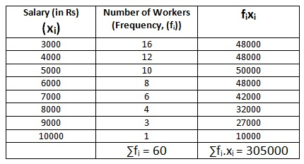 Ncert 9th Math Chapter 14 Statistics Exercise 14.4 Question 5