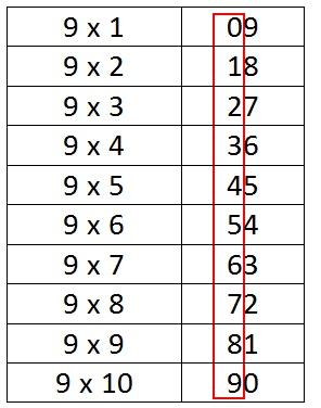 could you find something special about this multiplication table of 9 if not then please see below