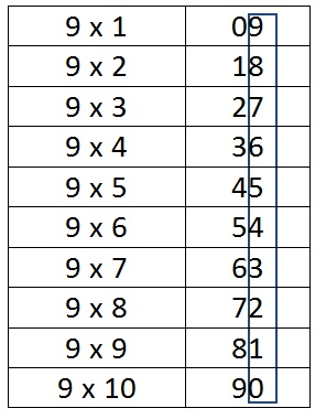 how to learn tables easily in maths