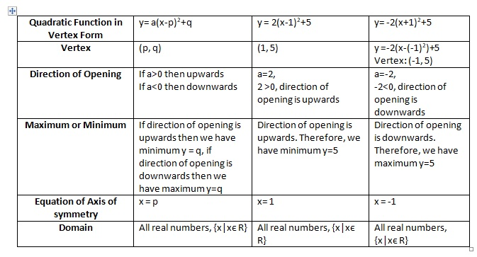 Quadratic Vertex Form Example on function example, vs standard, formula using, what is,