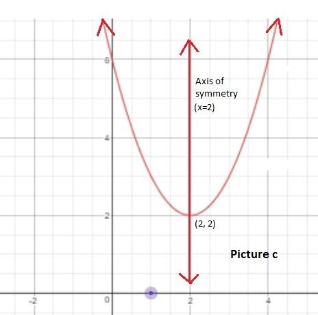 Quadratic Form Example on function table, equation factor, equations factoring, formula algebra 2, equations business, formula 1 solutions, formula steps, formula 2 solutions, trinomial equations, vertex form,