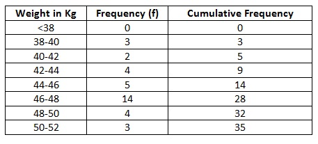 Ncert Solutions Class 10th Chapter 14 Statistics Exercise 14 4