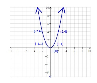 Plotting most basic Quadratic Function Pre-calculus Grade 11