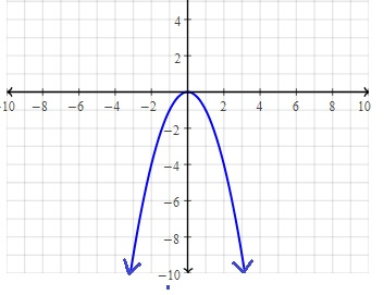 What is the vertex of Quadratic Functions?