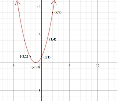How can we draw graphs of quadratic functions using table of values